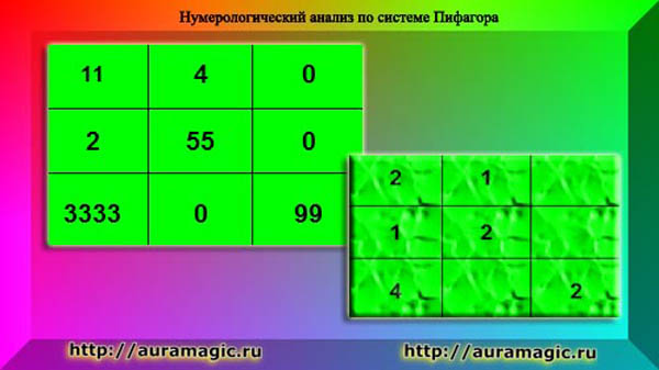 2016 Нумерологический анализ по системе Пифагора -2