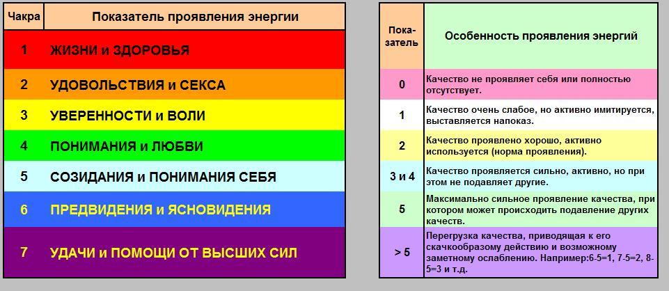 Как узнать свой цвет ауры