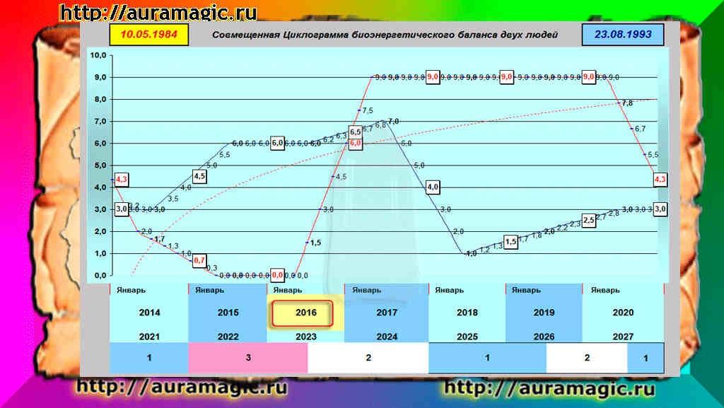 График жизни скачать программу