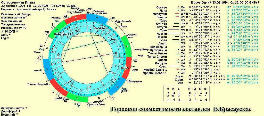 Кармическая совместимость - совокупный астронумерологический расчет, Узнай свою Судьбу на