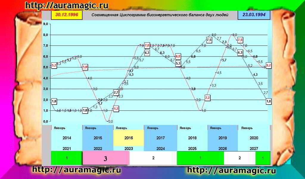 Программа по нумерологии построение числовой мандалы скачать