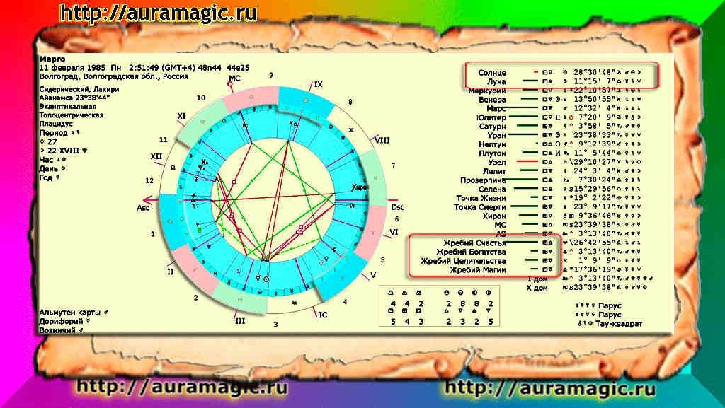 Нумерология в картах Таро по дате рождения