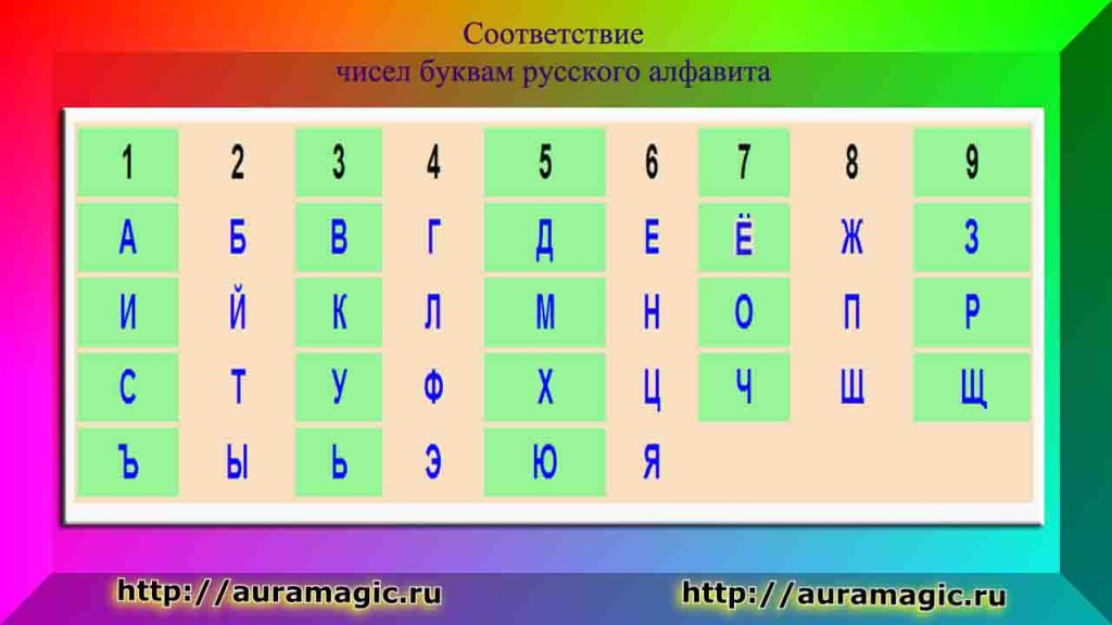 alphabet numerology