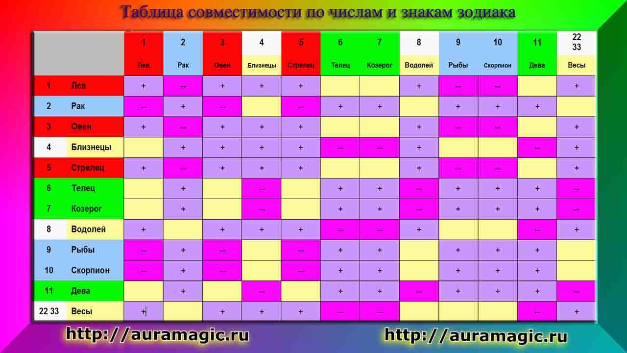 Совместимость по знаком зодиака в таблице