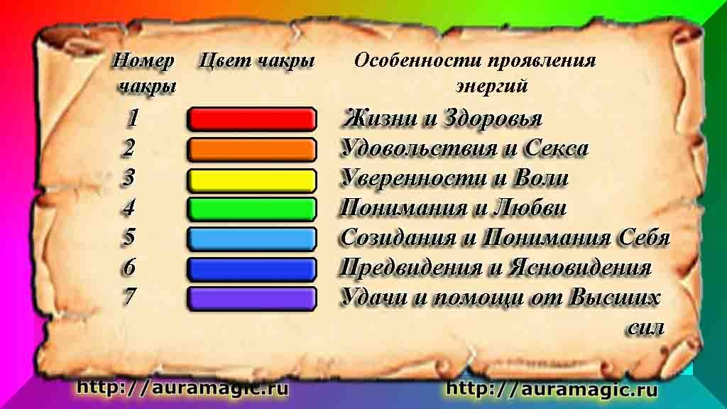 Цветовая гамма чакр (ауры)