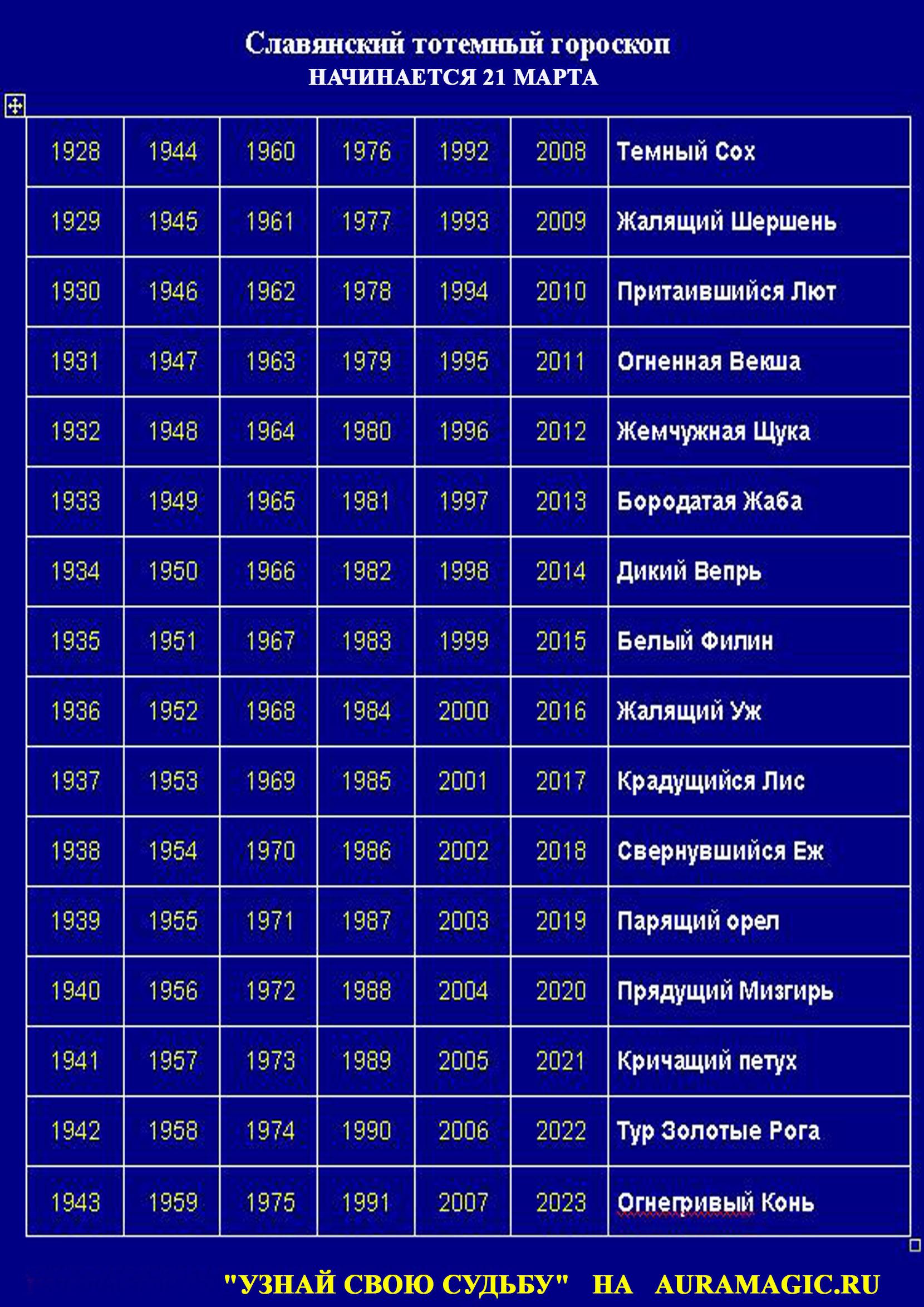 Славянский календарь животных по дате